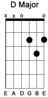 E chord guitar tuning