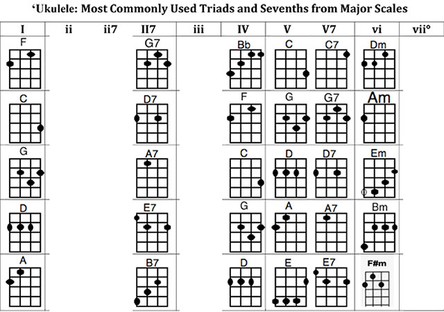 Most commonly used chords for Ê»ukulele –Anne KuAnne Ku