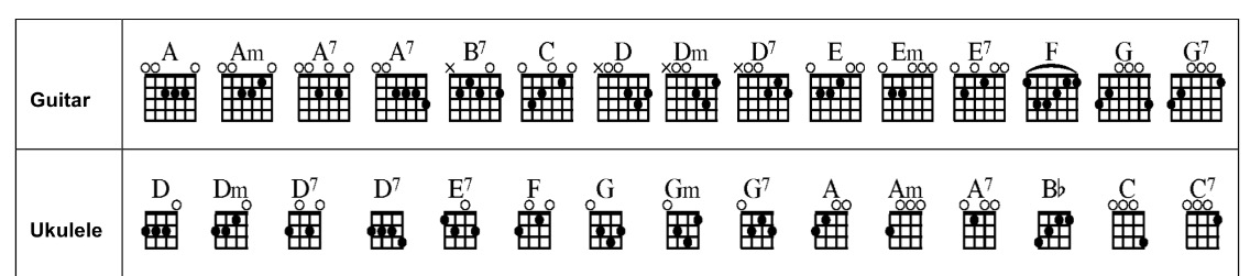 From Guitar To Ukulele Chord Shape Thinking Concert Blog